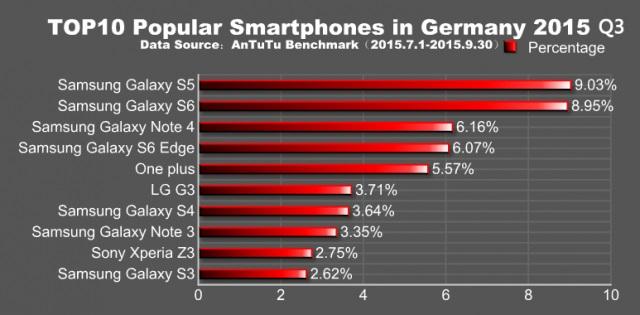 Quels sont les smartphones android les plus populaires dans le monde ? 04104442-content-640x315