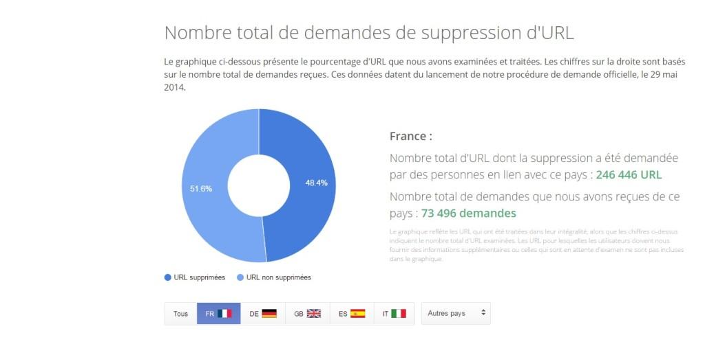 Droit à l'oubli : la France est en tête du classement sur Google DroitOubliDemandeFrance-1024x501