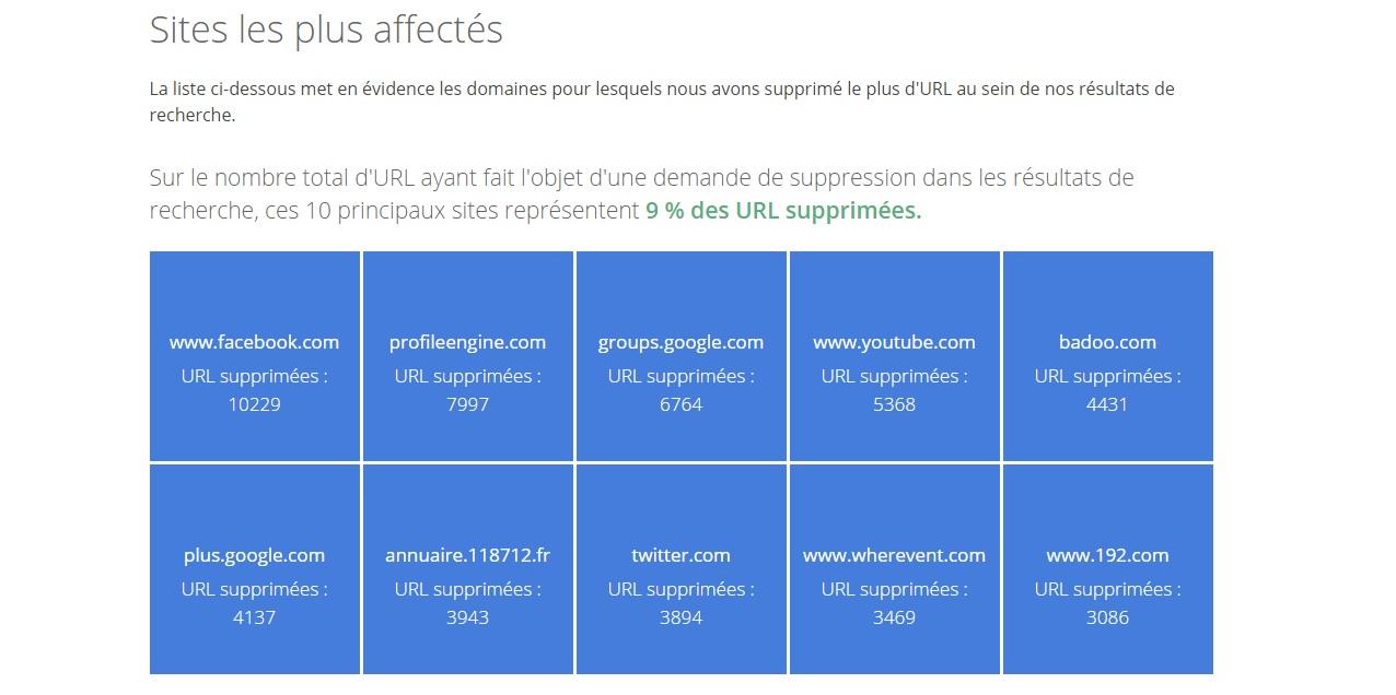 Droit à l'oubli : la France est en tête du classement sur Google Droitoublifrance2