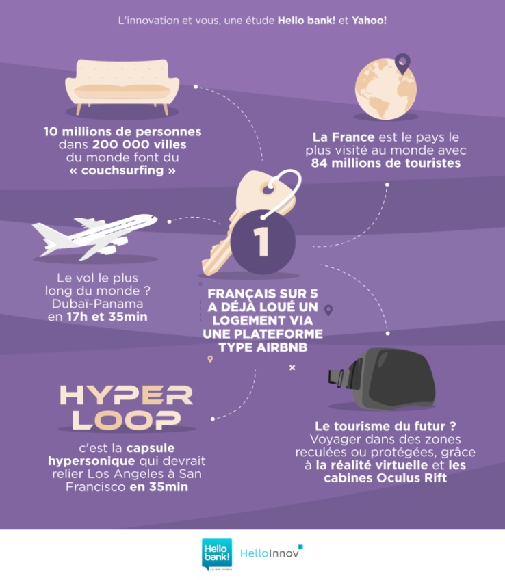 Comment les français perçoivent l'innovation technologique ? Logement