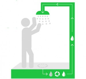 Une douche illimitée qui ne consomme que 5 litres d'eau Orbital-douche-300x276-300x276