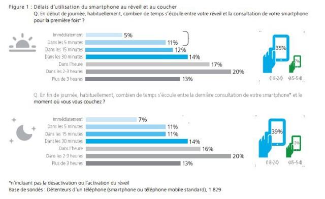 Les Français consultent leur mobile plus de 900 millions de fois par jour ! SmartPhone
