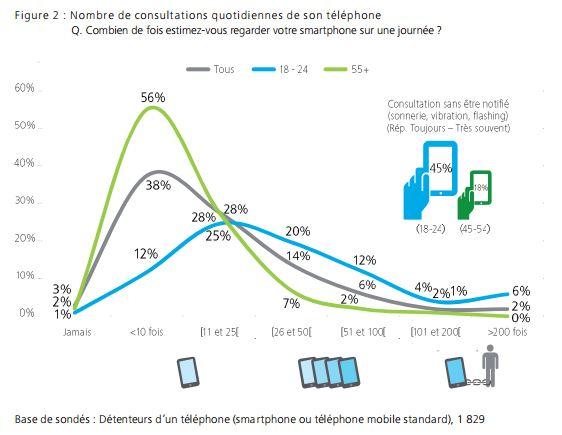 Les Français consultent leur mobile plus de 900 millions de fois par jour ! Smartphone2