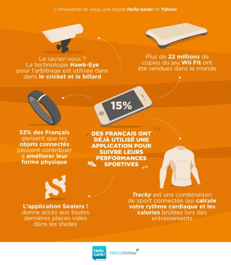 Comment les français perçoivent l'innovation technologique ? Sport