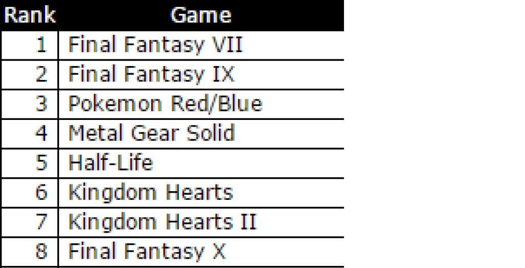 Réalisez le TOP 8 de vos jeux vidéo préférés Top_jeu-1024x523