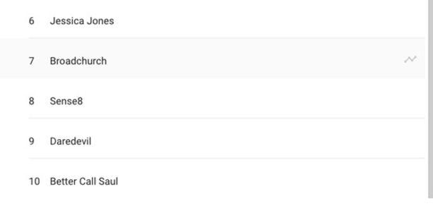 Voici le TOP 10 des séries les plus recherchées sur Google France Topséries2