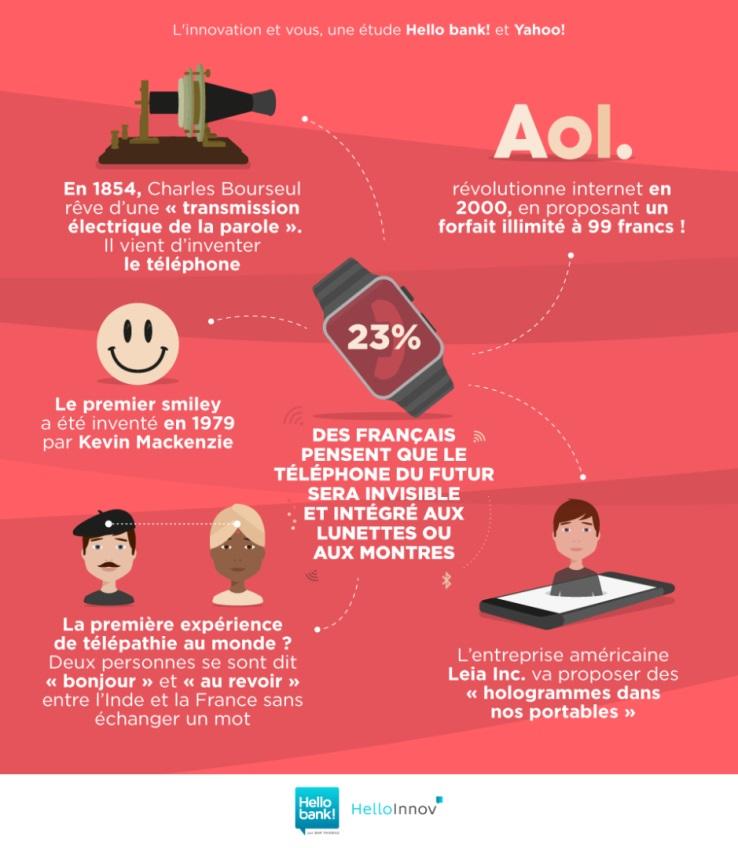 Comment les français perçoivent l'innovation technologique ? communication