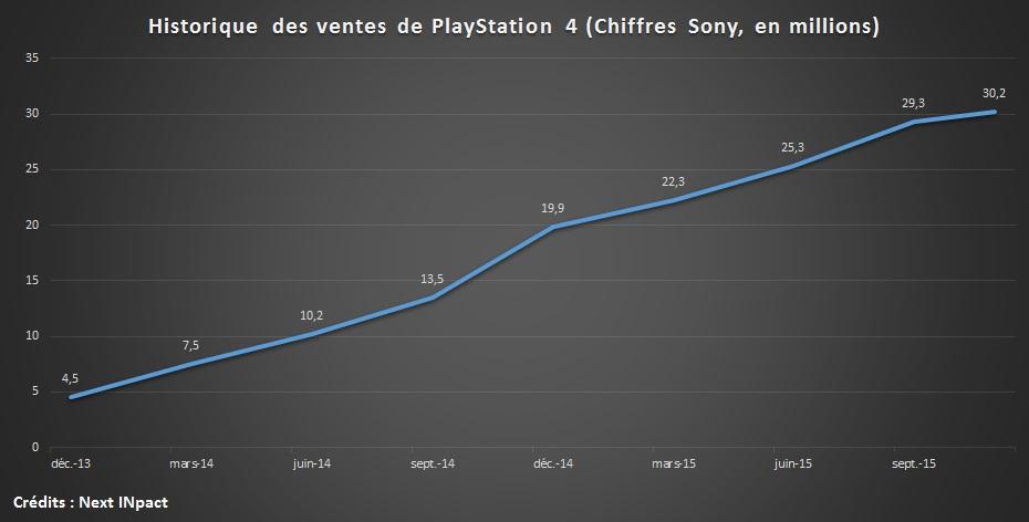 Playstation 4 : déjà 30 millions de consoles vendues ! courbe_vente_ps4