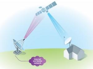 Internet par satellite, une bonne solution si vous habitez en pleine campagne internet-satellite-300x222