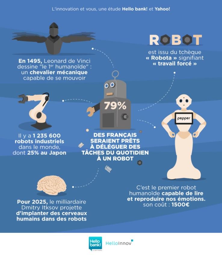Comment les français perçoivent l'innovation technologique ? robotique