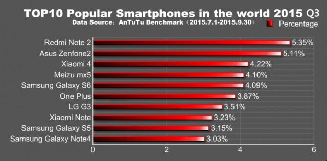 Quels sont les smartphones android les plus populaires dans le monde ? smartphoneworld1