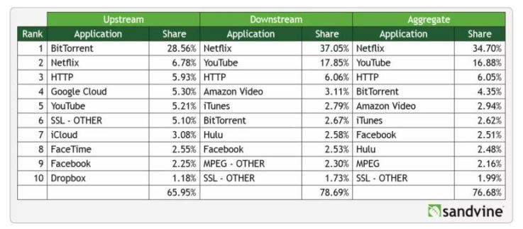 Netflix progresse dans le monde du streaming tableaunetfix