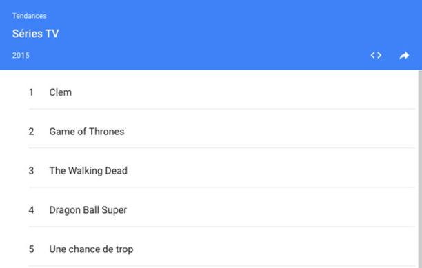 Voici le TOP 10 des séries les plus recherchées sur Google France topséries